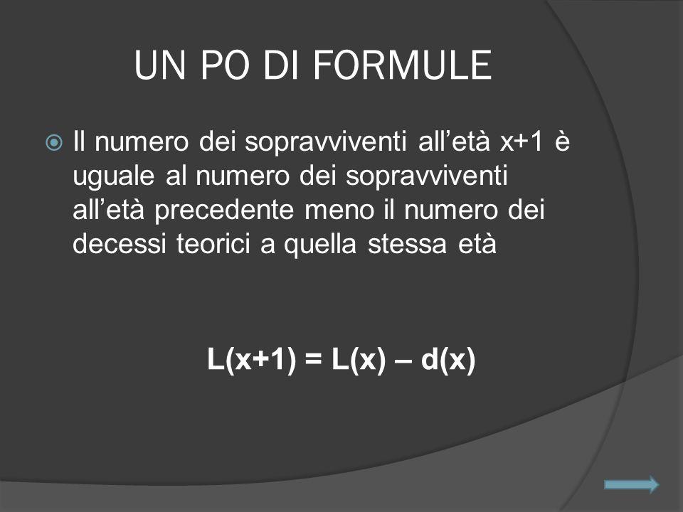 UN PO DI FORMULE  Il numero dei sopravviventi all'età x+1 è uguale al numero dei sopravviventi all'età precedente meno il numero dei decessi teorici a quella stessa età L(x+1) = L(x) – d(x)