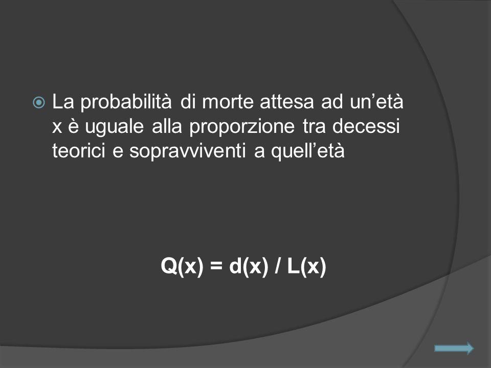 La probabilità di morte attesa ad un'età x è uguale alla proporzione tra decessi teorici e sopravviventi a quell'età Q(x) = d(x) / L(x)