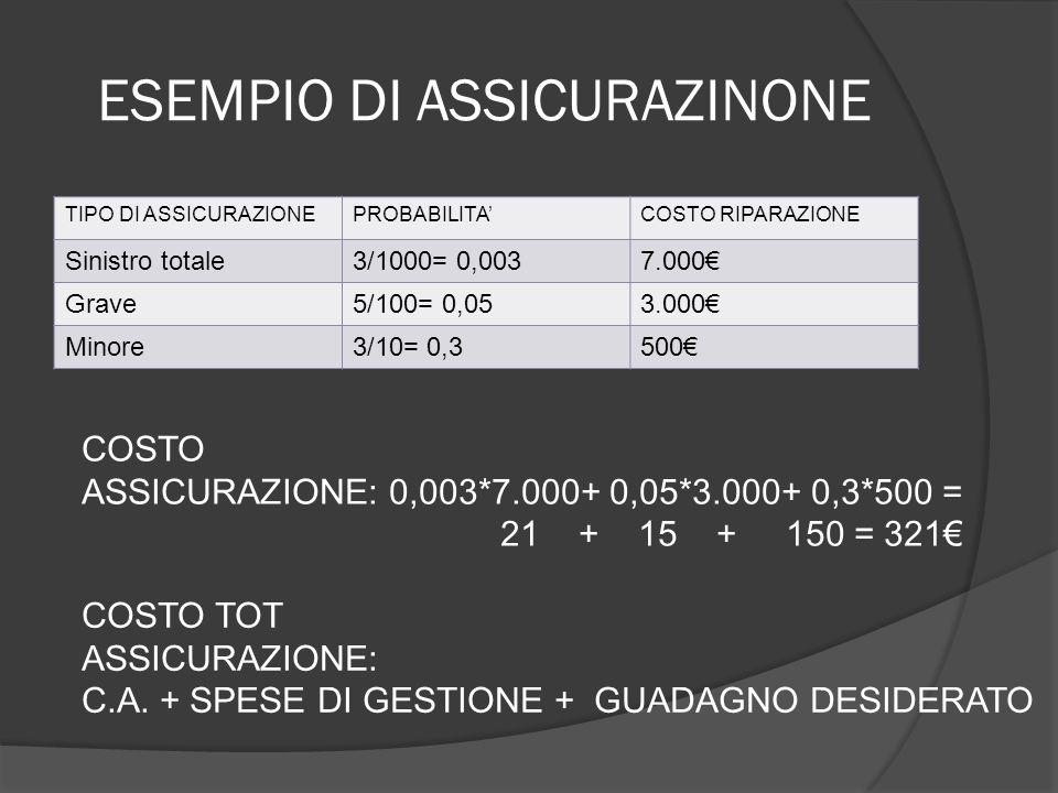 ESEMPIO DI ASSICURAZINONE TIPO DI ASSICURAZIONEPROBABILITA'COSTO RIPARAZIONE Sinistro totale3/1000= 0,0037.000€ Grave5/100= 0,053.000€ Minore3/10= 0,3500€ COSTO ASSICURAZIONE: 0,003*7.000+ 0,05*3.000+ 0,3*500 = 21 + 15 + 150 = 321€ COSTO TOT ASSICURAZIONE: C.A.