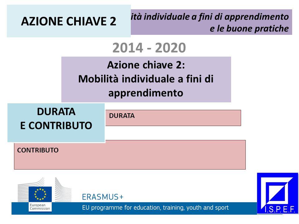 2014 - 2020 Azione chiave 2: Mobilità individuale a fini di apprendimento Mobilità individuale a fini di apprendimento e le buone pratiche AZIONE CHIAVE 2 DURATA CONTRIBUTO DURATA E CONTRIBUTO