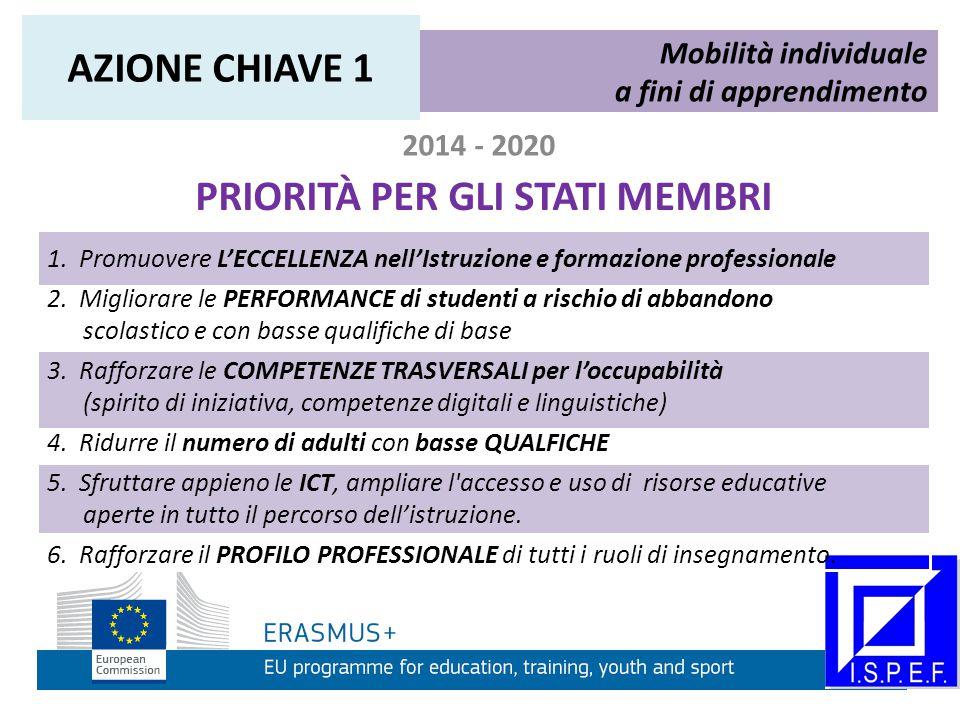 2014 - 2020 Mobilità individuale a fini di apprendimento e le buone pratiche AZIONE CHIAVE 2