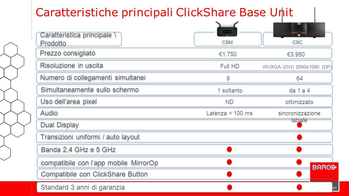 CSC CSM Banda 2,4 GHz e 5 GHz Caratteristiche principali ClickShare Base Unit Numero di collegamenti simultanei Uso dell'area pixel Transizioni uniformi / auto layout compatibile con l'app mobile MirrorOp Risoluzione in uscita Dual Display Audio 864 NDottimizzato Full HD WUXGA (DVI) 2560x1080 (DP) Caratteristica principale \ Prodotto Compatibile con ClickShare Button sincronizzazione labiale Latenza < 100 ms Simultaneamente sullo schermo 1 soltantoda 1 a 4 Prezzo consigliato €1.750 €3.950 Standard 3 anni di garanzia