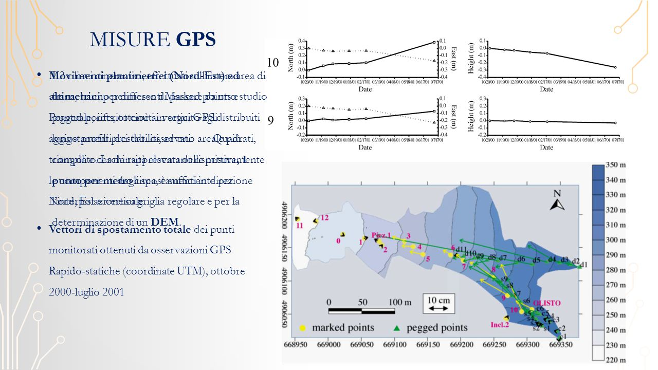 MISURE GPS Movimenti planimetrici (Nord-Est) ed altimetrici per differenti Marked points e Pegged points, ottenuti in seguito agli aggiustamenti dei dati osservati.