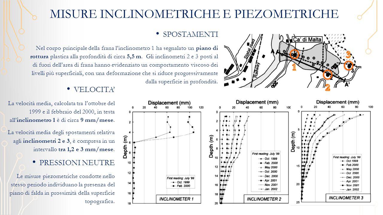MISURE INCLINOMETRICHE E PIEZOMETRICHE SPOSTAMENTI Nel corpo principale della frana l'inclinometro 1 ha segnalato un piano di rottura plastica alla profondità di circa 5,5 m.