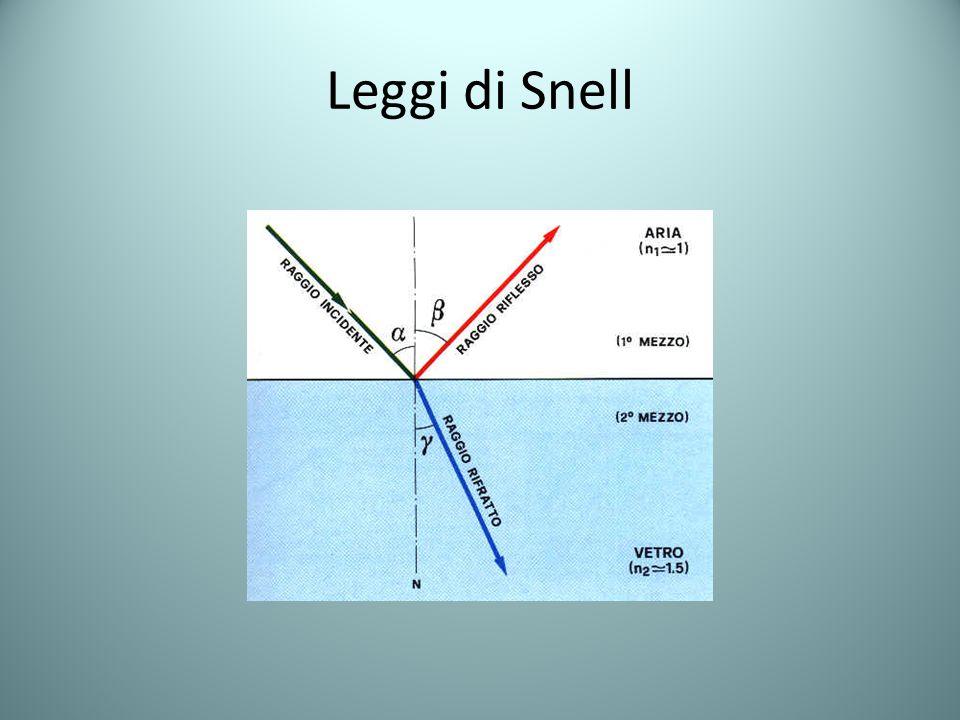 Leggi di Snell