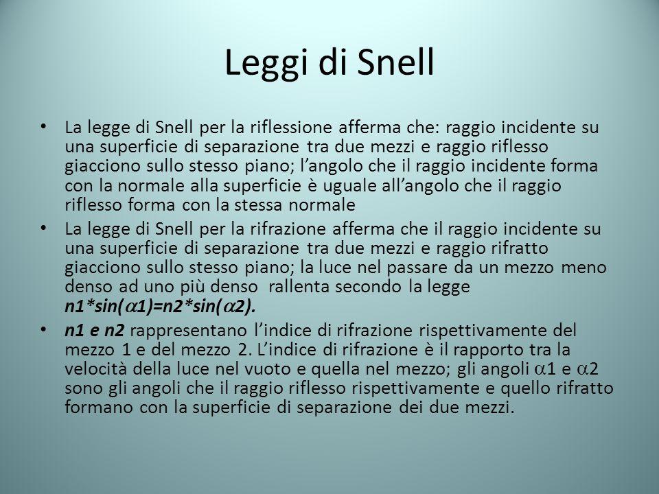 La legge di Snell per la riflessione afferma che: raggio incidente su una superficie di separazione tra due mezzi e raggio riflesso giacciono sullo st
