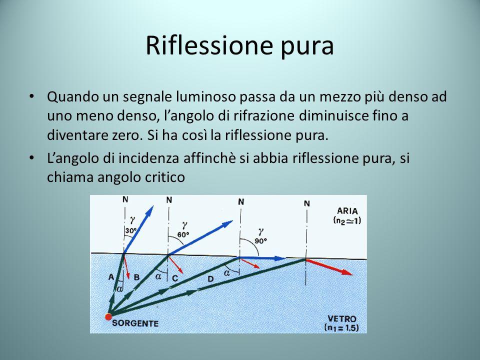 Riflessione pura Quando un segnale luminoso passa da un mezzo più denso ad uno meno denso, l'angolo di rifrazione diminuisce fino a diventare zero. Si