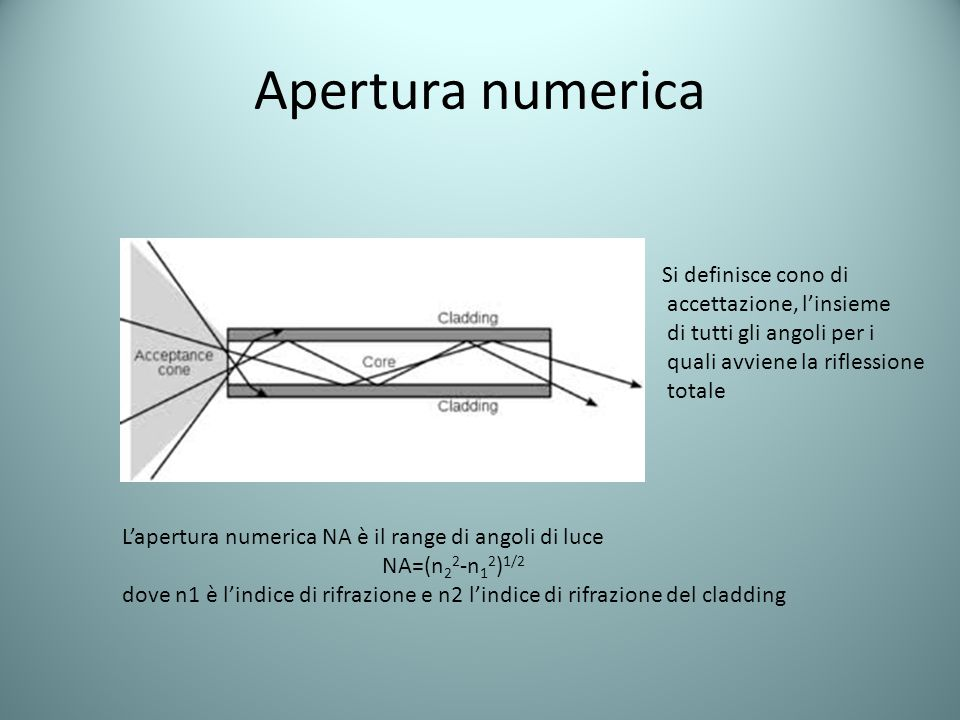 Apertura numerica Si definisce cono di accettazione, l'insieme di tutti gli angoli per i quali avviene la riflessione totale L'apertura numerica NA è