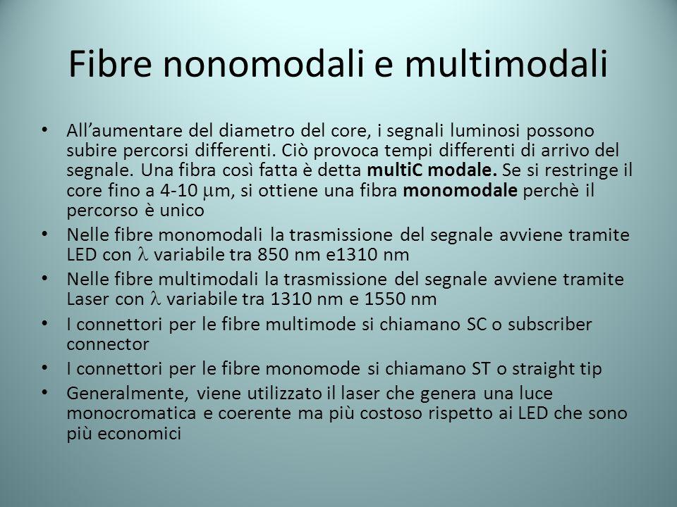 Fibre nonomodali e multimodali All'aumentare del diametro del core, i segnali luminosi possono subire percorsi differenti. Ciò provoca tempi different