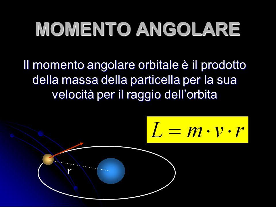 MOMENTO ANGOLARE Il momento angolare orbitale è il prodotto della massa della particella per la sua velocità per il raggio dell'orbita r