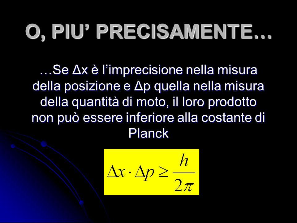 O, PIU' PRECISAMENTE… …Se Δx è l'imprecisione nella misura della posizione e Δp quella nella misura della quantità di moto, il loro prodotto non può e