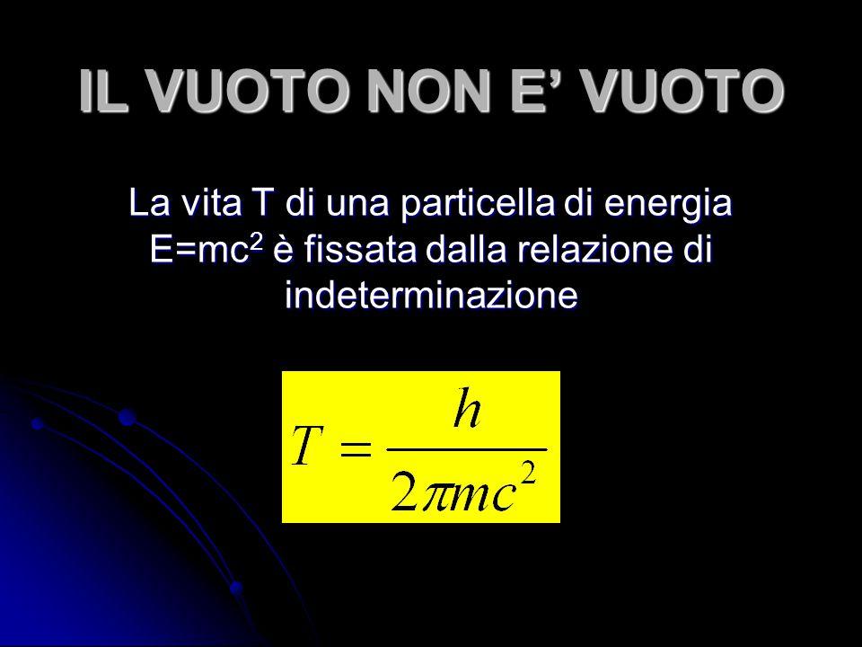 IL VUOTO NON E' VUOTO La vita T di una particella di energia E=mc 2 è fissata dalla relazione di indeterminazione