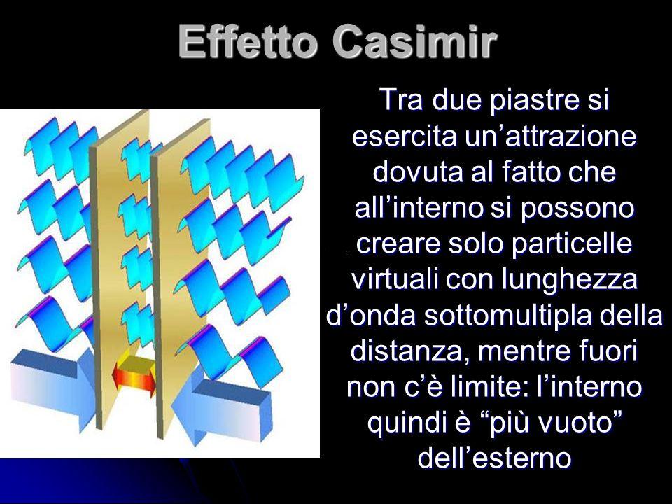 Effetto Casimir Tra due piastre si esercita un'attrazione dovuta al fatto che all'interno si possono creare solo particelle virtuali con lunghezza d'o