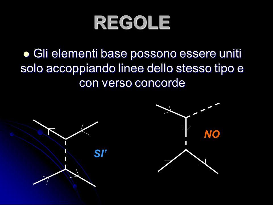 REGOLE Gli elementi base possono essere uniti solo accoppiando linee dello stesso tipo e con verso concorde Gli elementi base possono essere uniti sol