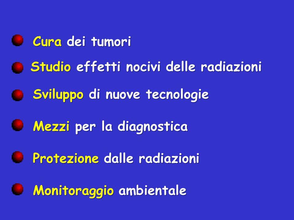 Sviluppo di nuove tecnologie Mezzi per la diagnostica Cura dei tumori Studio effetti nocivi delle radiazioni Protezione dalle radiazioni Monitoraggio