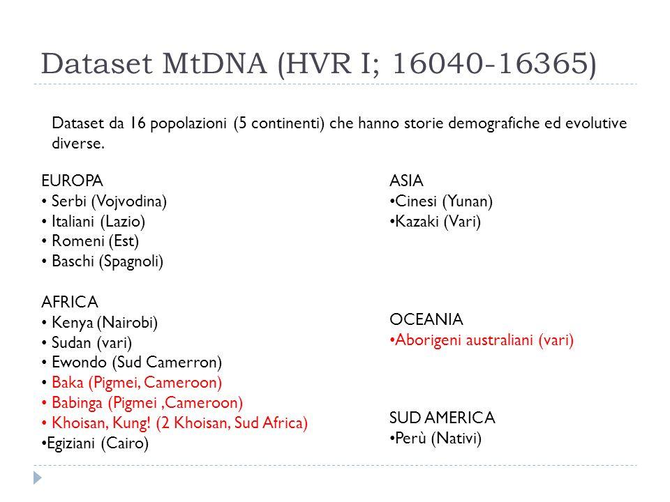 Dataset MtDNA (HVR I; 16040-16365) Dataset da 16 popolazioni (5 continenti) che hanno storie demografiche ed evolutive diverse. EUROPA Serbi (Vojvodin