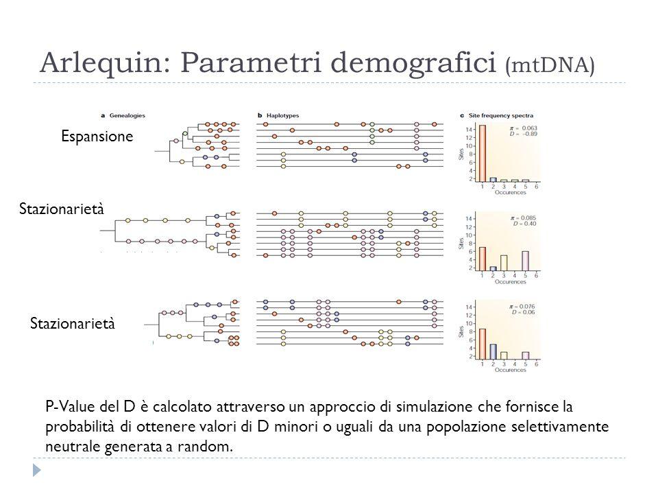 Arlequin: Parametri demografici (mtDNA) P-Value del D è calcolato attraverso un approccio di simulazione che fornisce la probabilità di ottenere valor