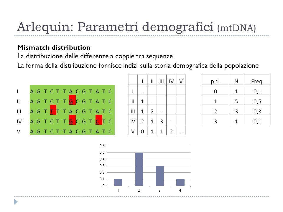 Arlequin: Parametri demografici (mtDNA) Mismatch distribution La distribuzione delle differenze a coppie tra sequenze La forma della distribuzione for
