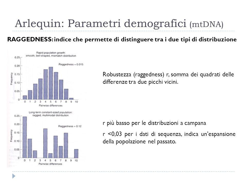 Arlequin: Parametri demografici (mtDNA) RAGGEDNESS: indice che permette di distinguere tra i due tipi di distribuzione Robustezza (raggedness) r, somm