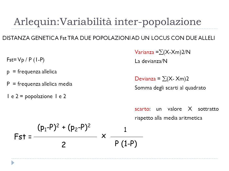 Arlequin:Variabilità inter-popolazione DISTANZA GENETICA Fst TRA DUE POPOLAZIONI AD UN LOCUS CON DUE ALLELI Fst= Vp / P (1-P) p = frequenza allelica P