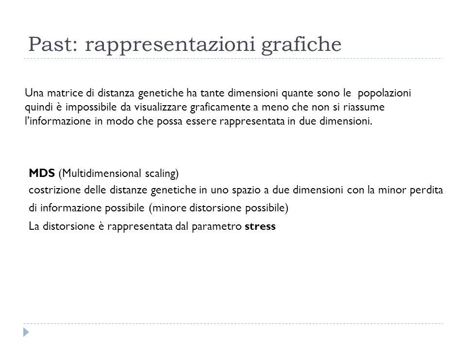 Past: rappresentazioni grafiche Una matrice di distanza genetiche ha tante dimensioni quante sono le popolazioni quindi è impossibile da visualizzare