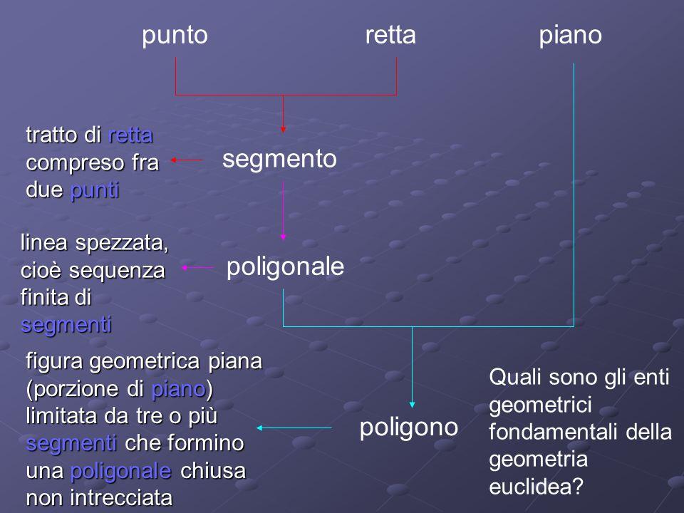 rettapuntopiano segmento tratto di retta compreso fra due punti poligonale linea spezzata, cioè sequenza finita di segmenti poligono figura geometrica