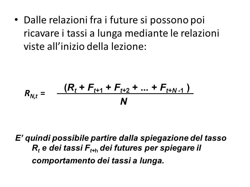 (R t + F t+1 + F t+2 +... + F t+N -1 ) N E' quindi possibile partire dalla spiegazione del tasso R t e dei tassi F t+h dei futures per spiegare il com