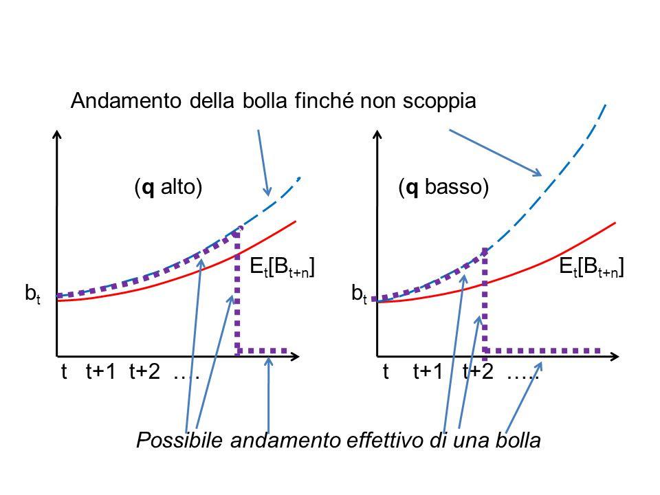 Andamento della bolla finché non scoppia (q alto) (q basso) E t [B t+n ] E t [B t+n ] b t b t t t+1 t+2 …. t t+1 t+2 ….. Possibile andamento effettivo