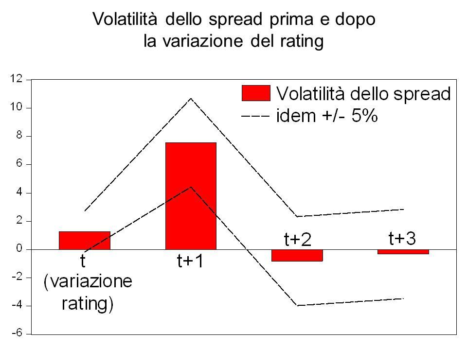 Volatilità dello spread prima e dopo la variazione del rating