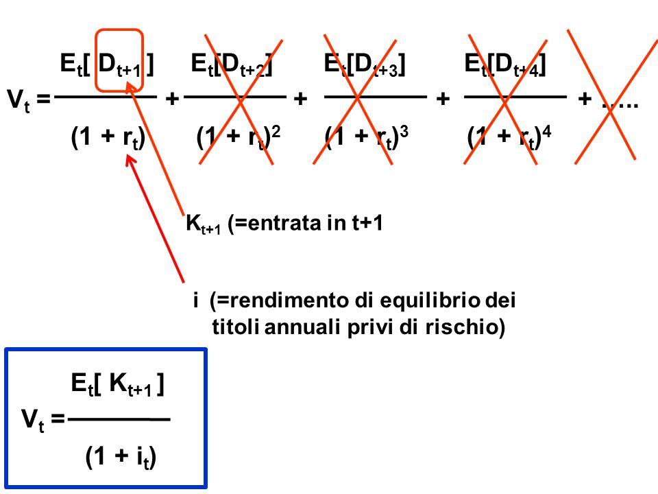 E t [ D t+1 ] E t [D t+2 ] E t [D t+3 ] E t [D t+4 ] V t = + + + + ….. (1 + r t ) (1 + r t ) 2 (1 + r t ) 3 (1 + r t ) 4 E t [ K t+1 ] V t = (1 + i t
