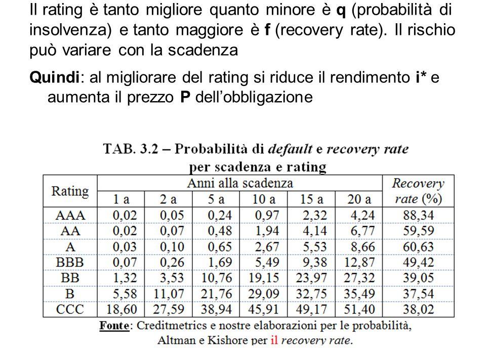 Il rating è tanto migliore quanto minore è q (probabilità di insolvenza) e tanto maggiore è f (recovery rate). Il rischio può variare con la scadenza