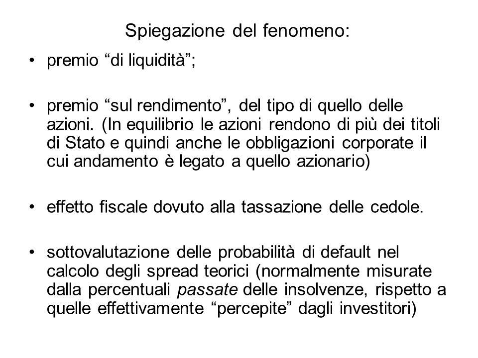 """Spiegazione del fenomeno: premio """"di liquidità""""; premio """"sul rendimento"""", del tipo di quello delle azioni. (In equilibrio le azioni rendono di più dei"""