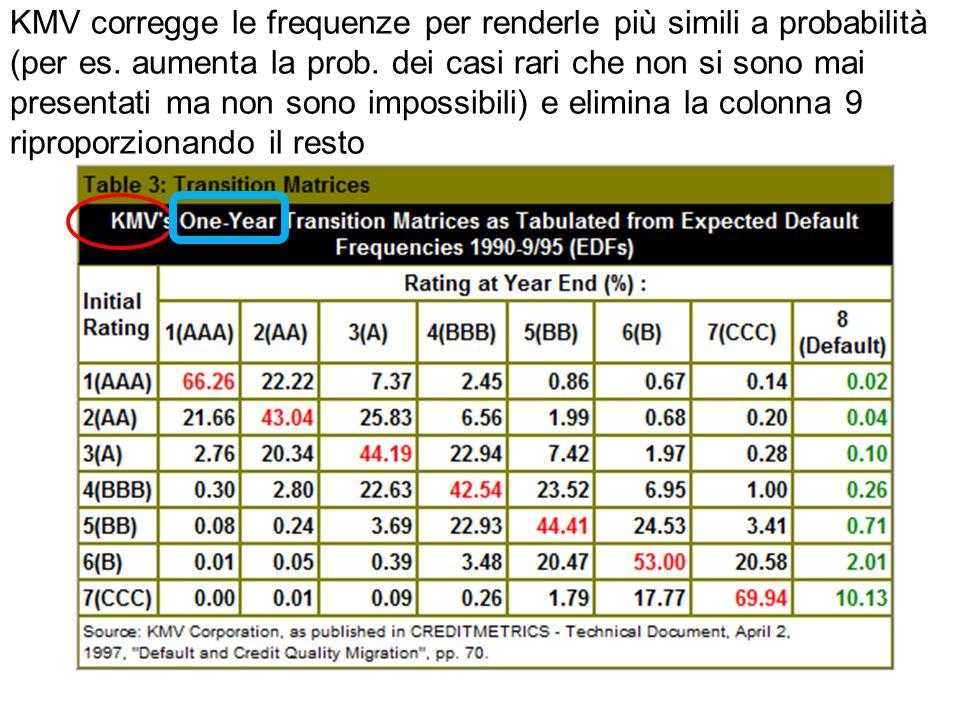 KMV corregge le frequenze per renderle più simili a probabilità (per es. aumenta la prob. dei casi rari che non si sono mai presentati ma non sono imp