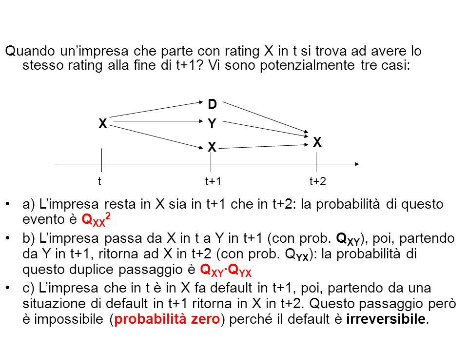 Quando un'impresa che parte con rating X in t si trova ad avere lo stesso rating alla fine di t+1? Vi sono potenzialmente tre casi: a) L'impresa resta
