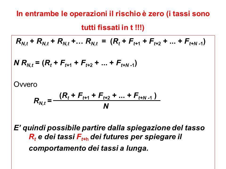 In entrambe le operazioni il rischio è zero (i tassi sono tutti fissati in t !!!) R N,t + R N,t + R N,t +… R N,t = (R t + F t+1 + F t+2 +... + F t+N -