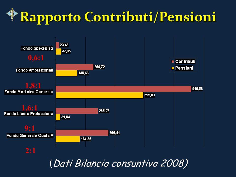 Rapporto Contributi/Pensioni ( Dati Bilancio consuntivo 2008) 2:1 9:1 1,6:1 1,8:1 0,6:1