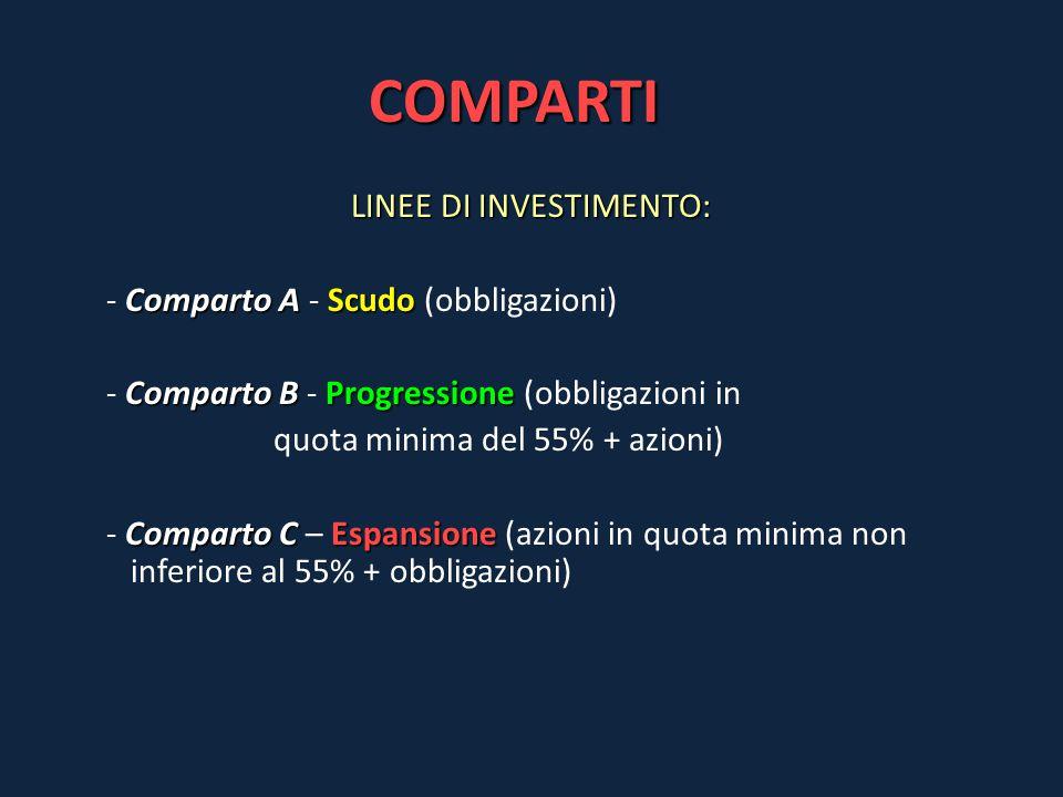 COMPARTI LINEE DI INVESTIMENTO: Comparto A Scudo - Comparto A - Scudo (obbligazioni) Comparto B Progressione - Comparto B - Progressione (obbligazioni