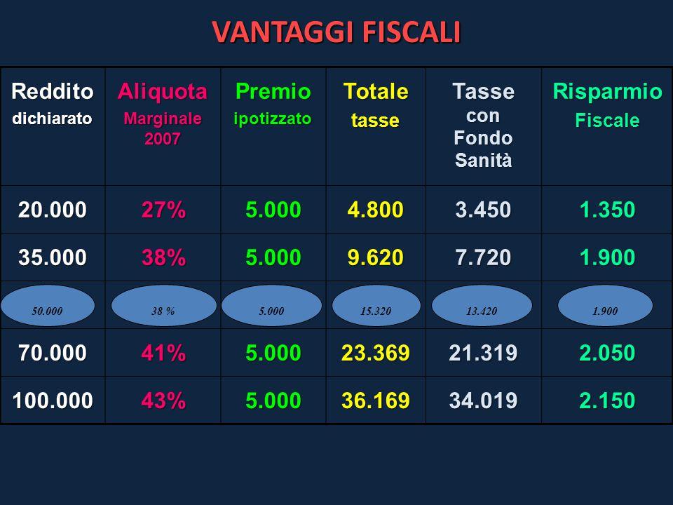 VANTAGGI FISCALI RedditodichiaratoAliquota Marginale 2007 PremioipotizzatoTotaletasse Tasse con Fondo Sanità RisparmioFiscale 20.00027%5.0004.8003.450