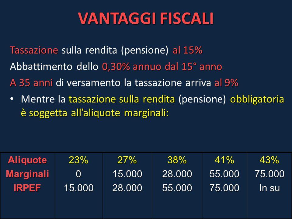 VANTAGGI FISCALI Tassazioneal 15% Tassazione sulla rendita (pensione) al 15% 0,30% annuo dal 15° anno Abbattimento dello 0,30% annuo dal 15° anno A 35
