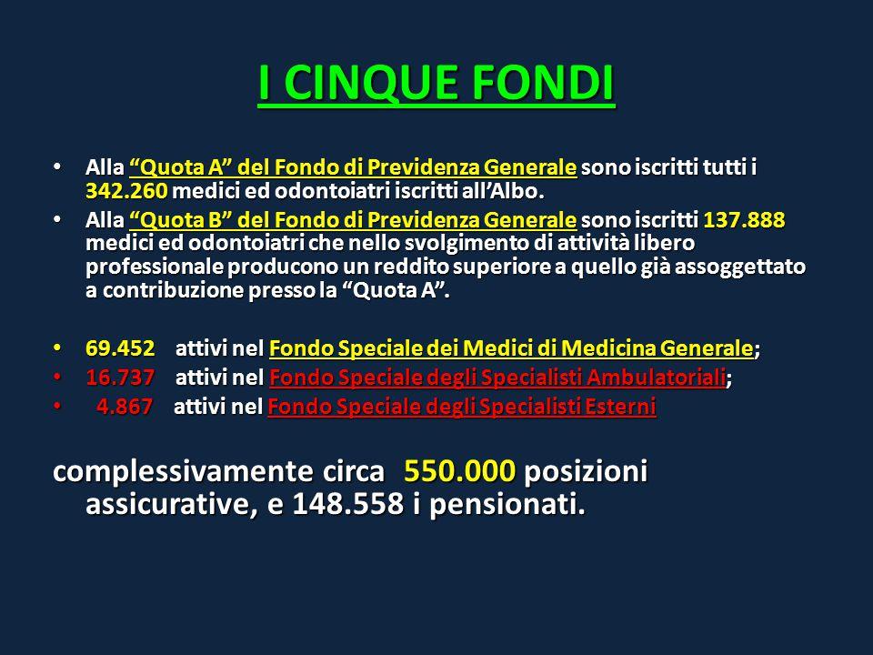 """I CINQUE FONDI Alla """"Quota A"""" del Fondo di Previdenza Generale sono iscritti tutti i 342.260 medici ed odontoiatri iscritti all'Albo. Alla """"Quota A"""" d"""