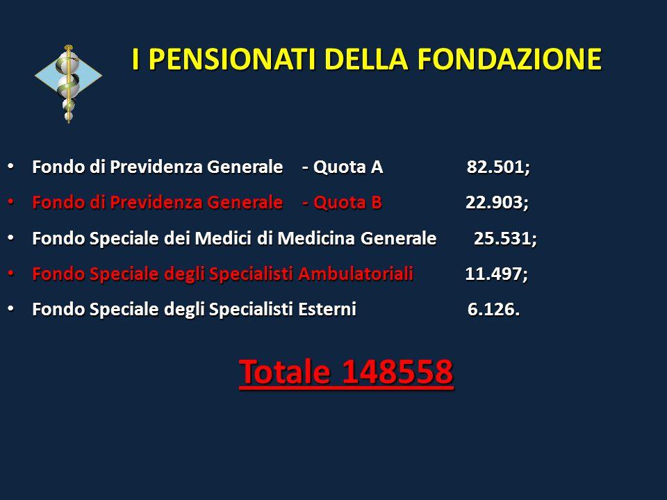 Fondo di Previdenza Generale - Quota A 82.501; Fondo di Previdenza Generale - Quota A 82.501; Fondo di Previdenza Generale - Quota B 22.903; Fondo di