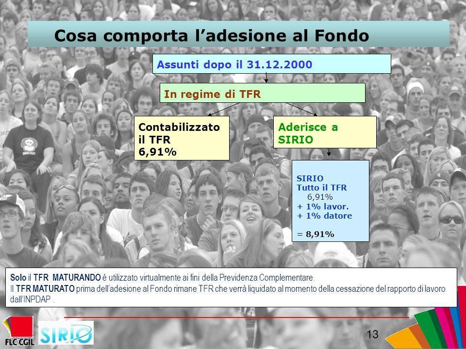 13 Cosa comporta l'adesione al Fondo Assunti dopo il 31.12.2000 SIRIO Tutto il TFR 6,91% + 1% lavor.