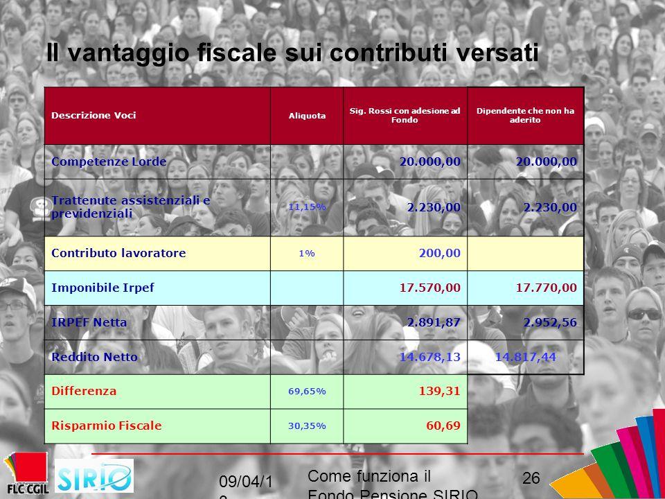 09/04/1 3 Come funziona il Fondo Pensione SIRIO perché come, convenienza 26 Descrizione Voci Aliquota Sig.