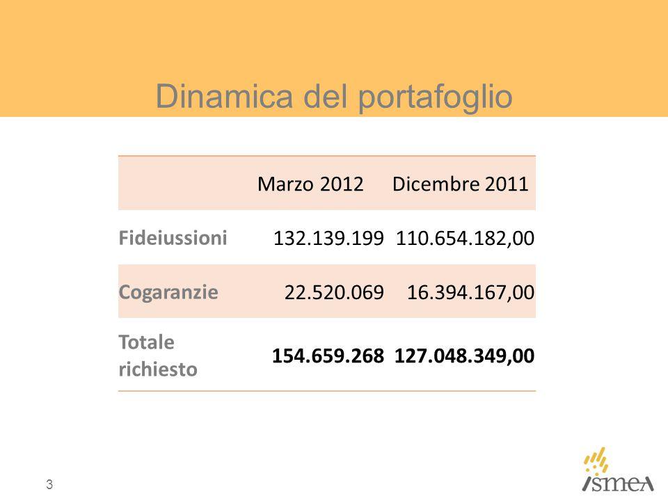 Dinamica del portafoglio Marzo 2012Dicembre 2011 Fideiussioni 132.139.199110.654.182,00 Cogaranzie 22.520.06916.394.167,00 Totale richiesto 154.659.268127.048.349,00 3