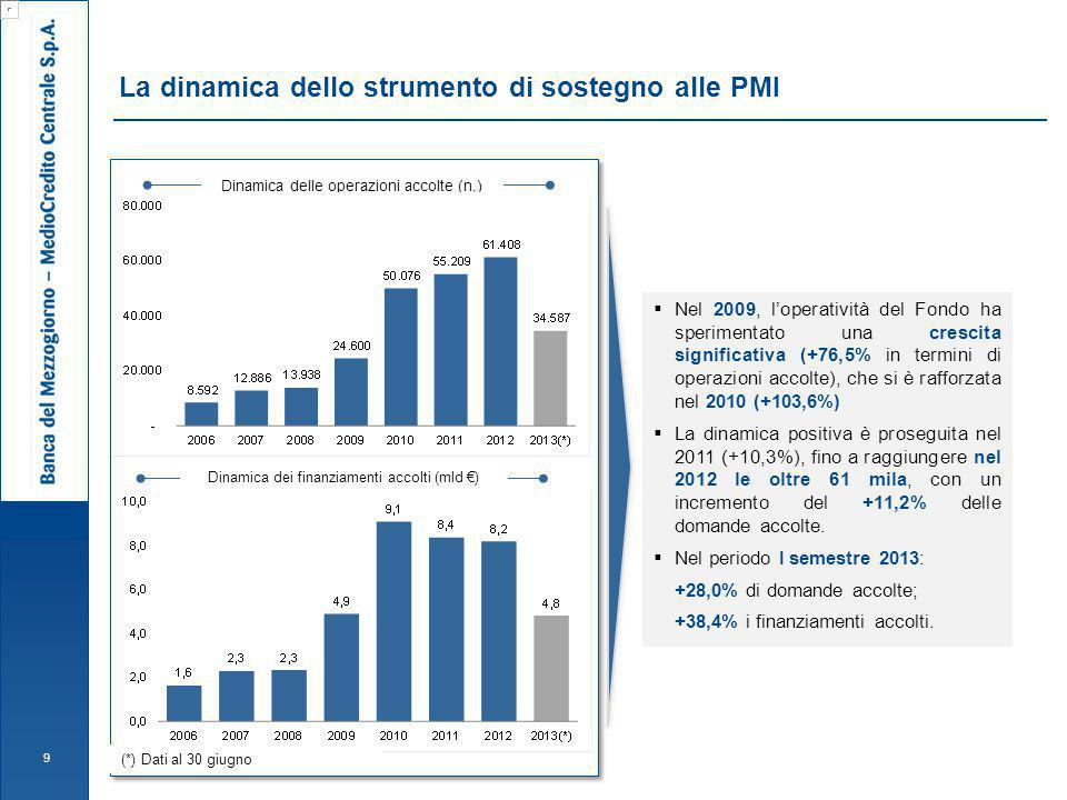 L'operatività del Fondo nel I semestre del 2013 (1/2) 10 Nel I semestre 2013 si rileva un incremento dell'importo del finanziamento medio (+8,1%) ammesso alla garanzia del Fondo (€ 139,2 mila al 30 giugno 2013 a fronte di € 128,7 mila nel I semestre 2012).