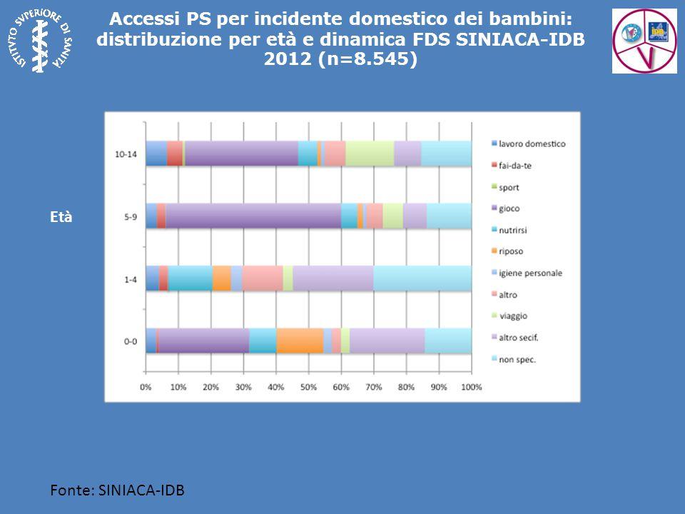 Accessi PS per incidente domestico dei bambini: distribuzione per età e dinamica FDS SINIACA-IDB 2012 (n=8.545) Fonte: SINIACA-IDB Età