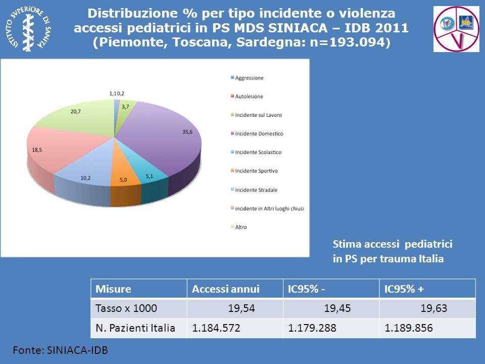 Distribuzione % per tipo incidente o violenza accessi pediatrici in PS MDS SINIACA – IDB 2011 (Piemonte, Toscana, Sardegna: n=193.094 ) Fonte: SINIACA