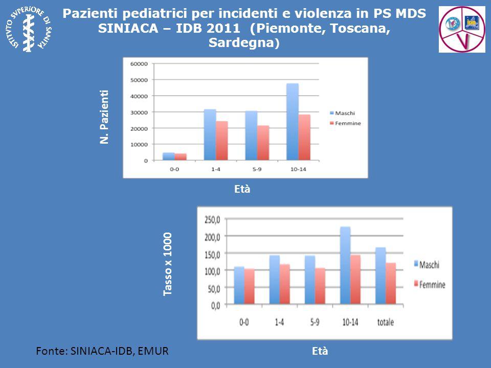 Fonte: SINIACA-IDB, EMUR Pazienti pediatrici per incidenti e violenza in PS MDS SINIACA – IDB 2011 (Piemonte, Toscana, Sardegna ) Età N. Pazienti Tass