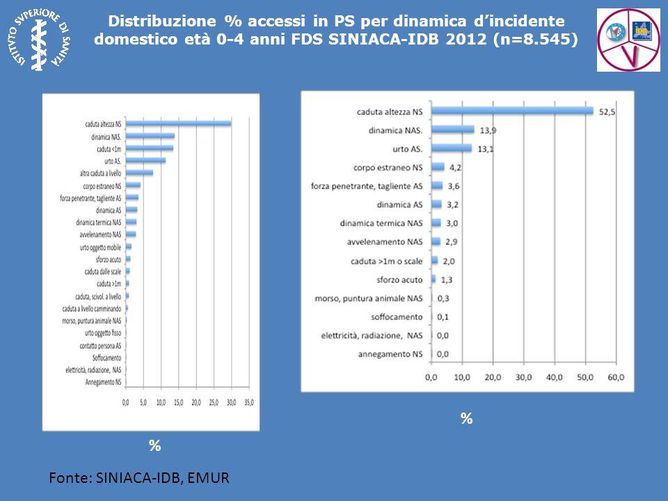 Fonte: SINIACA-IDB, EMUR Distribuzione % accessi in PS per dinamica d'incidente domestico età 0-4 anni FDS SINIACA-IDB 2012 (n=8.545) % %