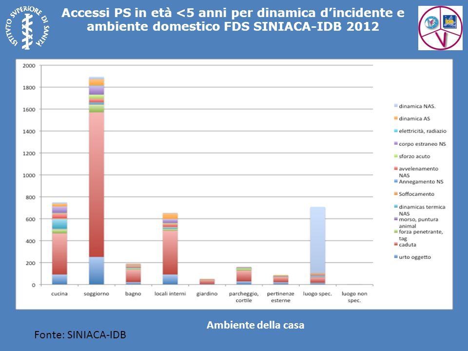 Fonte: SINIACA-IDB Accessi PS in età <5 anni per dinamica d'incidente e ambiente domestico FDS SINIACA-IDB 2012 Ambiente della casa